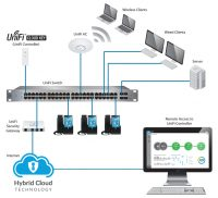 Unifi Hardware and Network.jpg